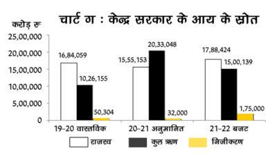 Chart-C