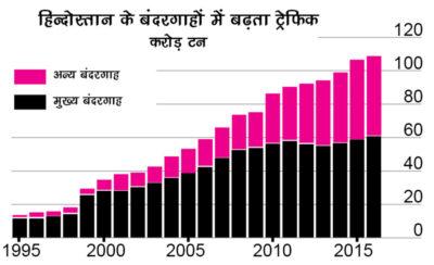 Indias surging port traffic